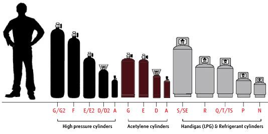Cylinder Information | BOC New Zealand - A Member of The Linde Group